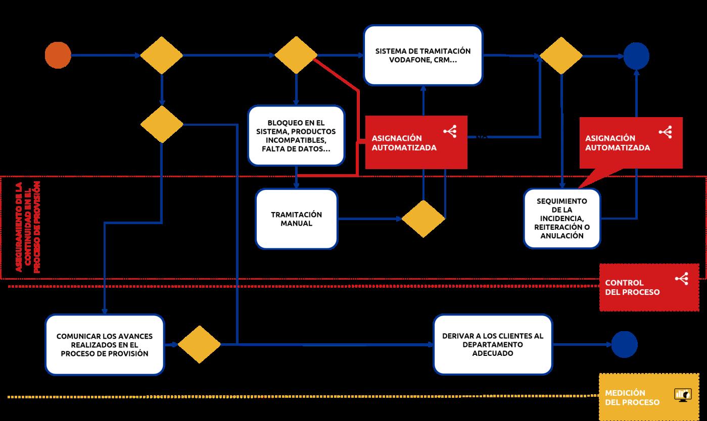 Transformación-Digital-mapaPNG-Back-Office